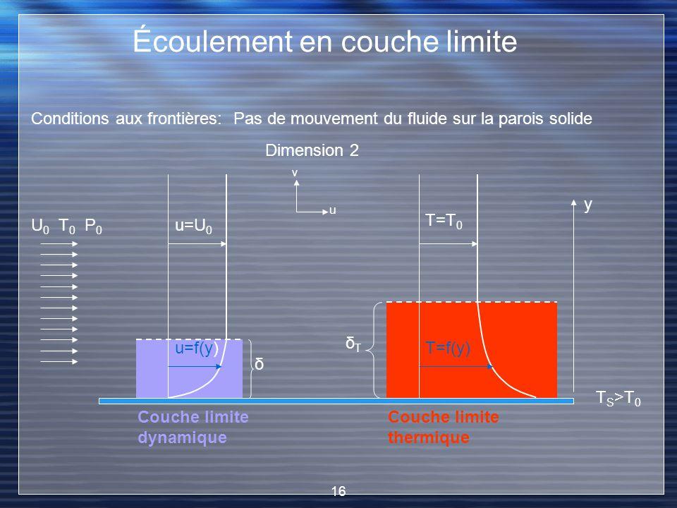 Couche limite thermique Couche limite dynamique Écoulement en couche limite U 0 T 0 P 0 Pas de mouvement du fluide sur la parois solide Conditions aux