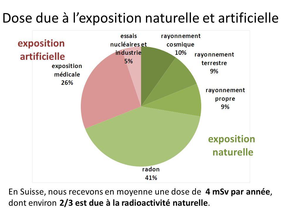 Dose due à l'exposition naturelle et artificielle exposition naturelle exposition artificielle En Suisse, nous recevons en moyenne une dose de 4 mSv p