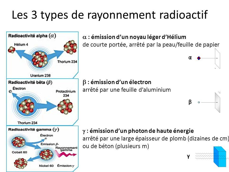 : émission d'un noyau léger d'Hélium de courte portée, arrêté par la peau/feuille de papier  : émission d'un électron arrêté par une feuille d'alum