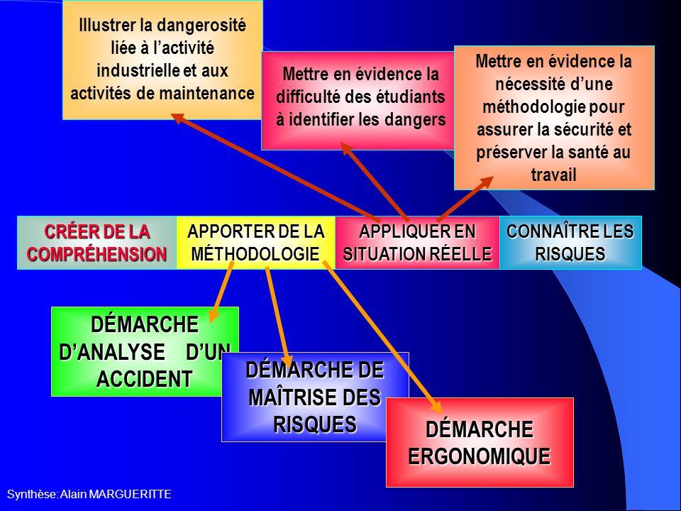 Synthèse: Alain MARGUERITTE CRÉER DE LA COMPRÉHENSION CRÉER DE LA COMPRÉHENSION APPORTER DE LA MÉTHODOLOGIE APPLIQUER EN SITUATION RÉELLE CONNAÎTRE LES RISQUES CONNAÎTRE LES RISQUES DÉMARCHE D'ANALYSE D'UN ACCIDENT DÉMARCHE DE MAÎTRISE DES RISQUES DÉMARCHE ERGONOMIQUE Illustrer la dangerosité liée à l'activité industrielle et aux activités de maintenance Mettre en évidence la difficulté des étudiants à identifier les dangers Mettre en évidence la nécessité d'une méthodologie pour assurer la sécurité et préserver la santé au travail