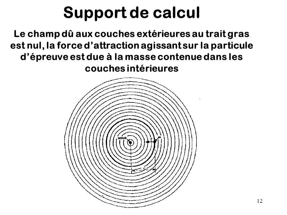 12 Support de calcul Le champ dû aux couches extérieures au trait gras est nul, la force d'attraction agissant sur la particule d'épreuve est due à la