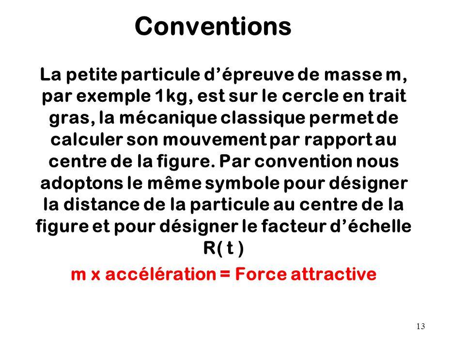 13 Conventions La petite particule d'épreuve de masse m, par exemple 1kg, est sur le cercle en trait gras, la mécanique classique permet de calculer s