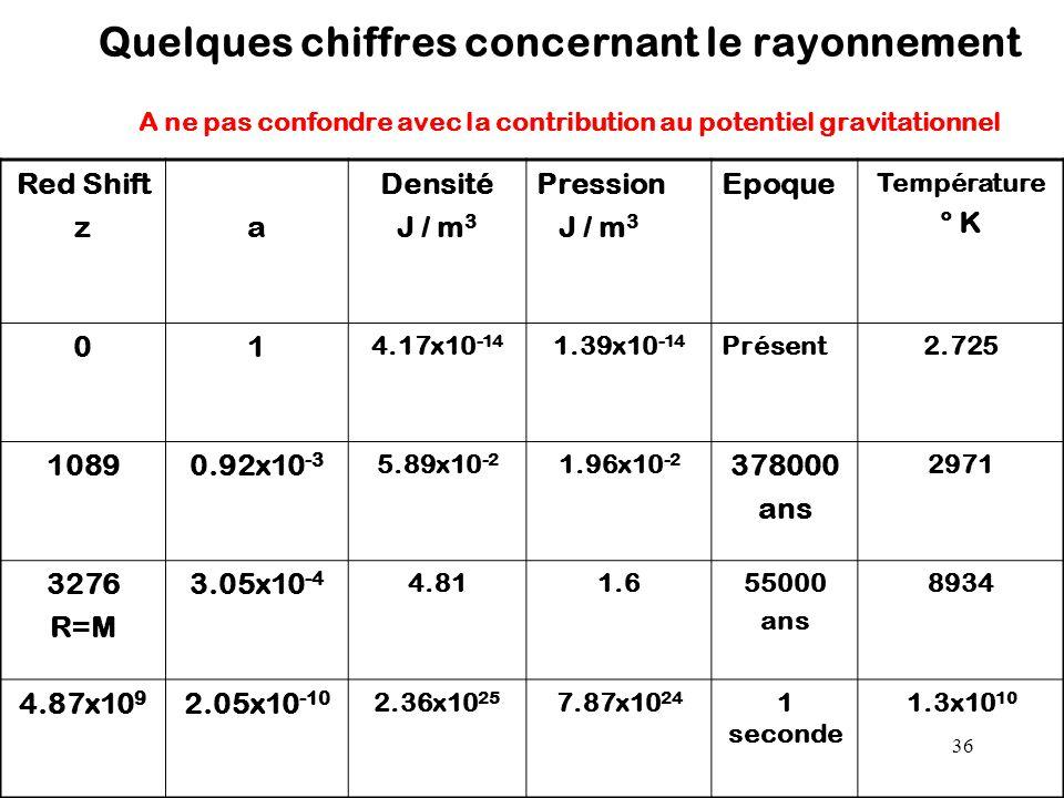 36 Quelques chiffres concernant le rayonnement A ne pas confondre avec la contribution au potentiel gravitationnel Red Shift za Densité J / m 3 Pressi