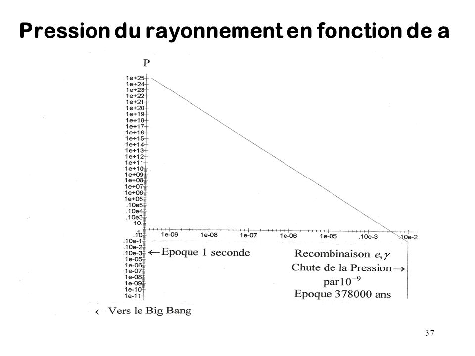 37 Pression du rayonnement en fonction de a