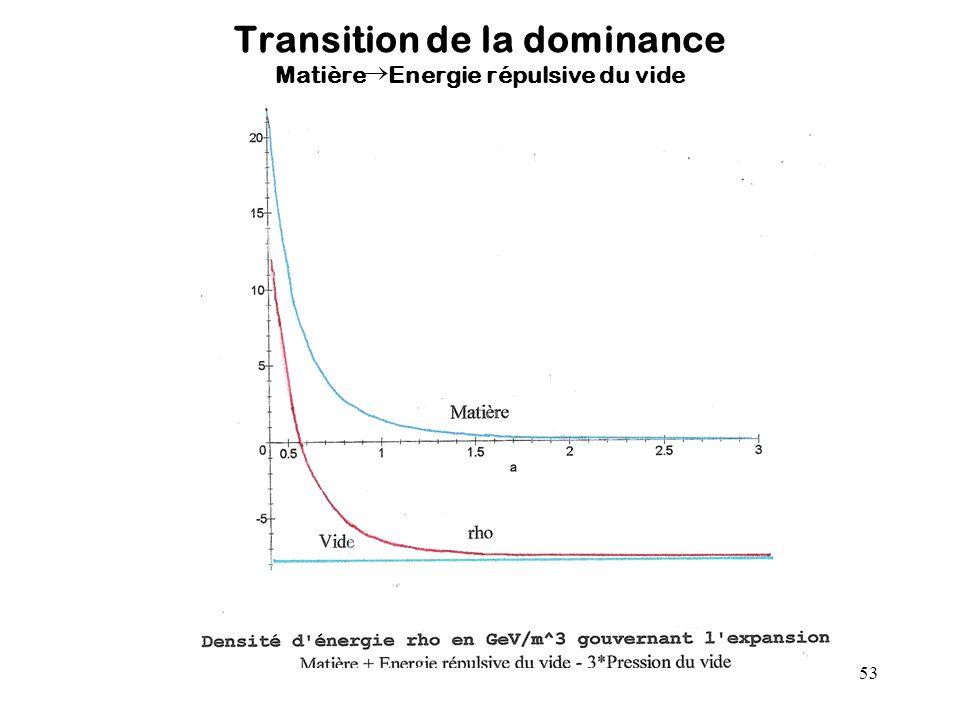 53 Transition de la dominance Matière Energie répulsive du vide