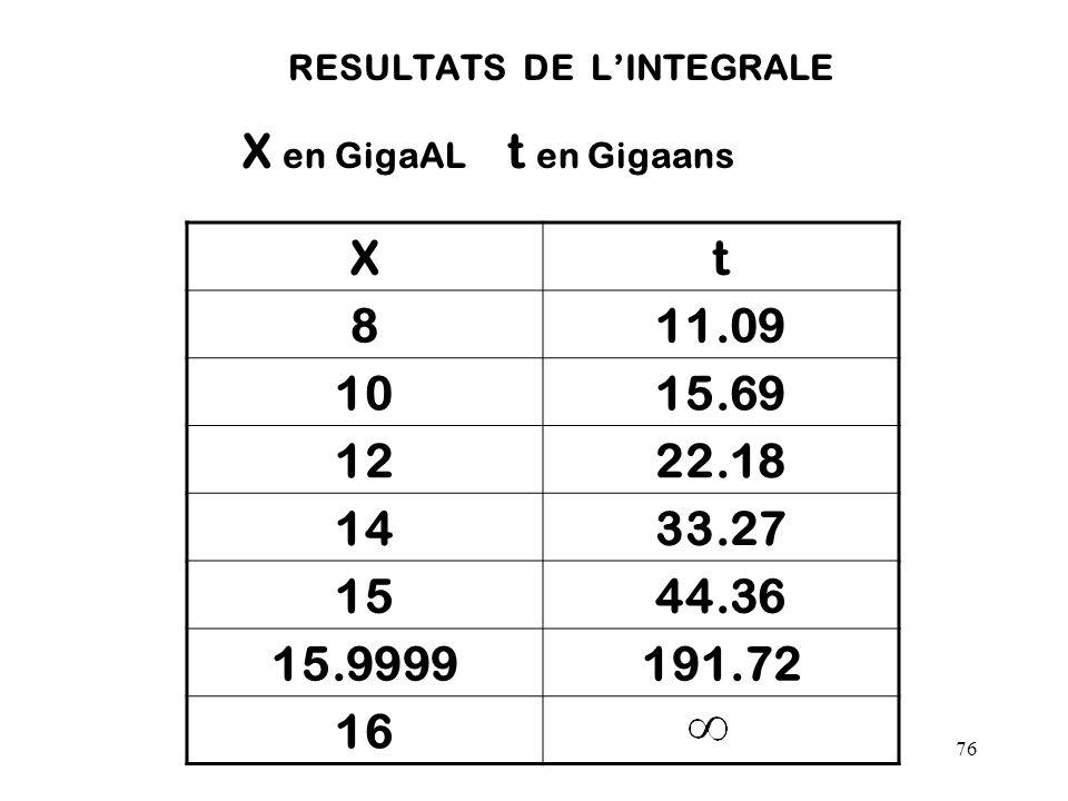 76 RESULTATS DE L'INTEGRALE X en GigaAL t en Gigaans Xt 811.09 1015.69 1222.18 1433.27 1544.36 15.9999191.72 16