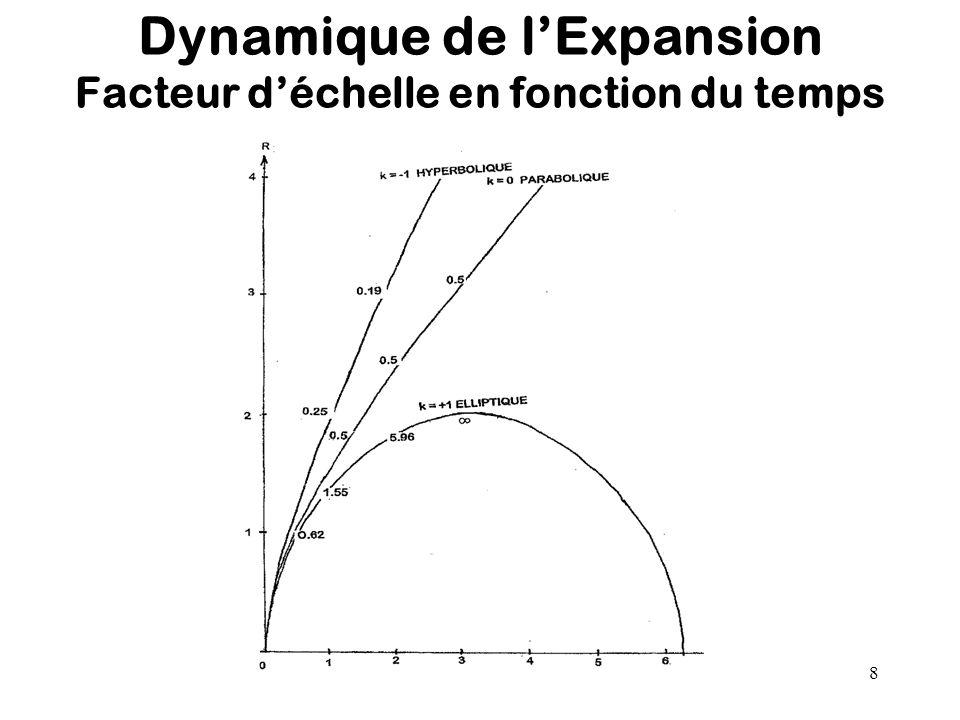 8 Dynamique de l'Expansion Facteur d'échelle en fonction du temps