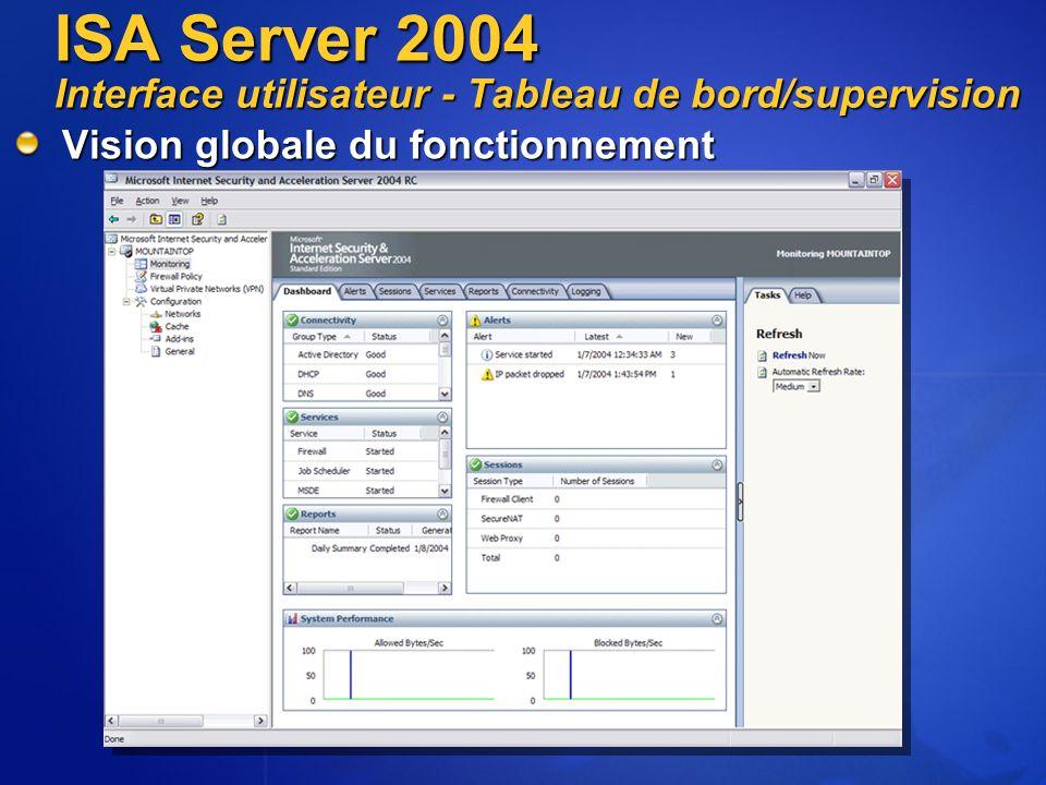 Vision globale du fonctionnement ISA Server 2004 Interface utilisateur - Tableau de bord/supervision