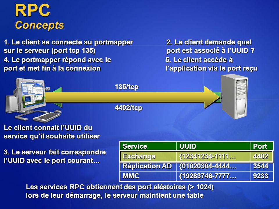 ServiceUUIDPortExchange{12341234-1111…4402 Réplication AD {01020304-4444…3544 MMC{19283746-7777…9233 Les services RPC obtiennent des port aléatoires (