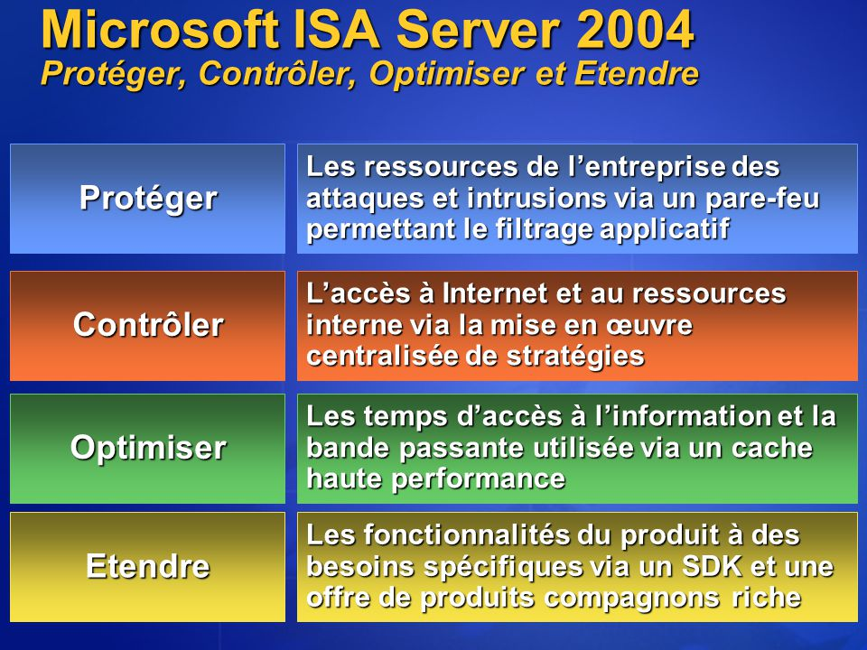 Service de Quarantaine IPsec Tunnel Mode L2TP/IPSec Définies de manière centralisée dans Active Directory Filtrage Pare-feu et VPN unifié VPN site à site Intégration avec les stratégies d'accès Intégration complète du VPN Contrôle de la configuration des clients ISA Server 2004 Intégration du VPN