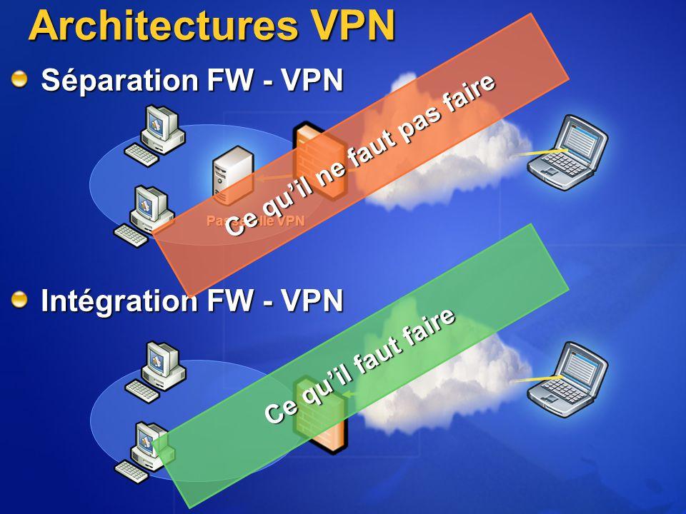 Architectures VPN Séparation FW - VPN Intégration FW - VPN Passerelle VPN Ce qu'il ne faut pas faire Ce qu'il faut faire