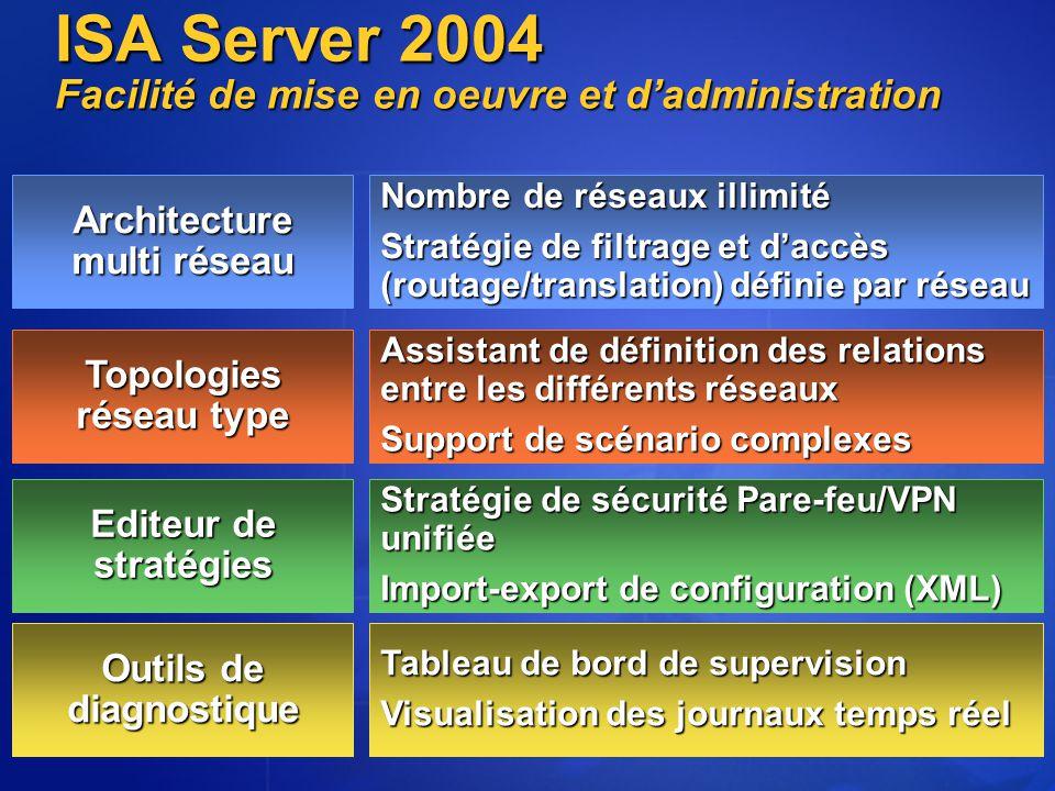 Délégation d'administration Listes de tâches contextuelles Flexibilité accrue des règles (filtrage HTTP sur toutes les règles) Exécutables: blocage téléchargement En fonction de la destination, du type de contenu et du type de protocole HTTP/HTTPS Intégration des moteurs de Pare-feu et de Proxy HTTP Performances accrues Contrôle d'accès plus riche Contrôle de la mise en cache plus fine Optimisation de l'architecture Administration ISA Server 2004 Fonctionnalité de Proxy et de Cache intégrées