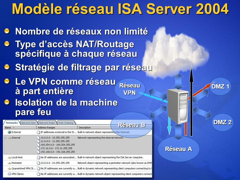 DMZ 1 Réseau A Le VPN comme réseau à part entière Modèle réseau ISA Server 2004 DMZ 2 Réseau B RéseauVPN Nombre de réseaux non limité Type d'accès NAT/Routage spécifique à chaque réseau Isolation de la machine pare feu Stratégie de filtrage par réseau
