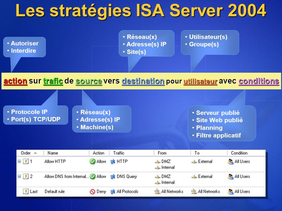 Autoriser Interdire Réseau(x) Adresse(s) IP Machine(s) Réseau(x) Adresse(s) IP Site(s) Protocole IP Port(s) TCP/UDP Serveur publié Site Web publié Pla