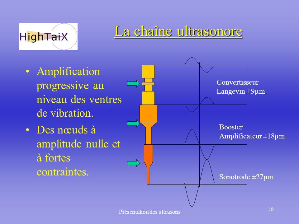 Présentation des ultrasons 10 La chaîne ultrasonore Amplification progressive au niveau des ventres de vibration. Des nœuds à amplitude nulle et à for