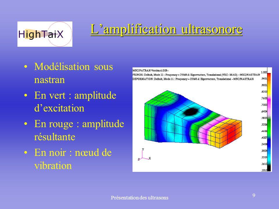 Présentation des ultrasons 9 L'amplification ultrasonore Modélisation sous nastran En vert : amplitude d'excitation En rouge : amplitude résultante En