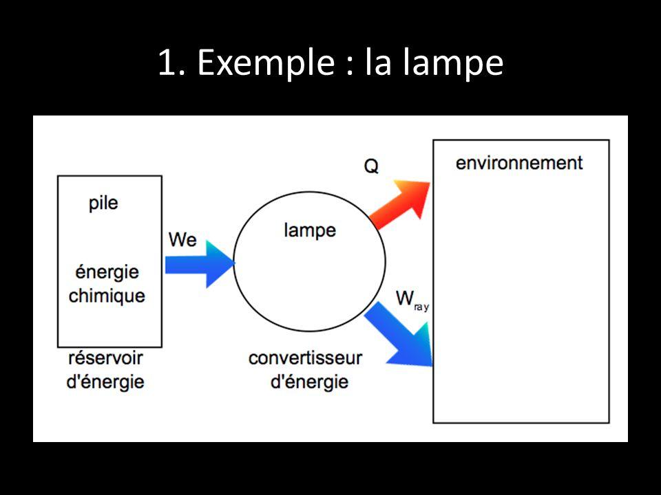 1. Exemple : la lampe