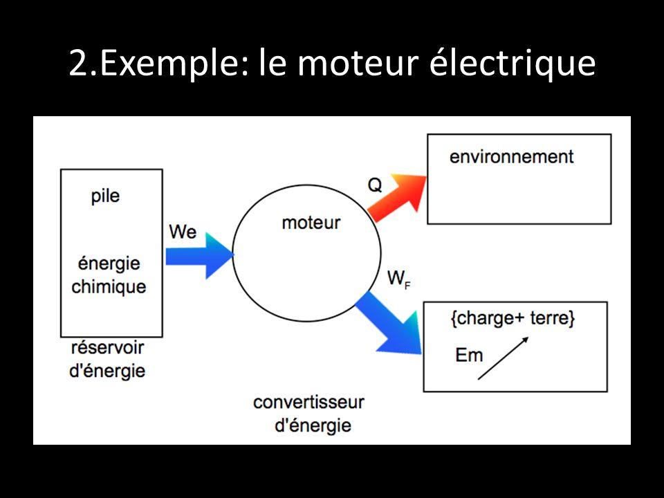 2.Exemple: le moteur électrique
