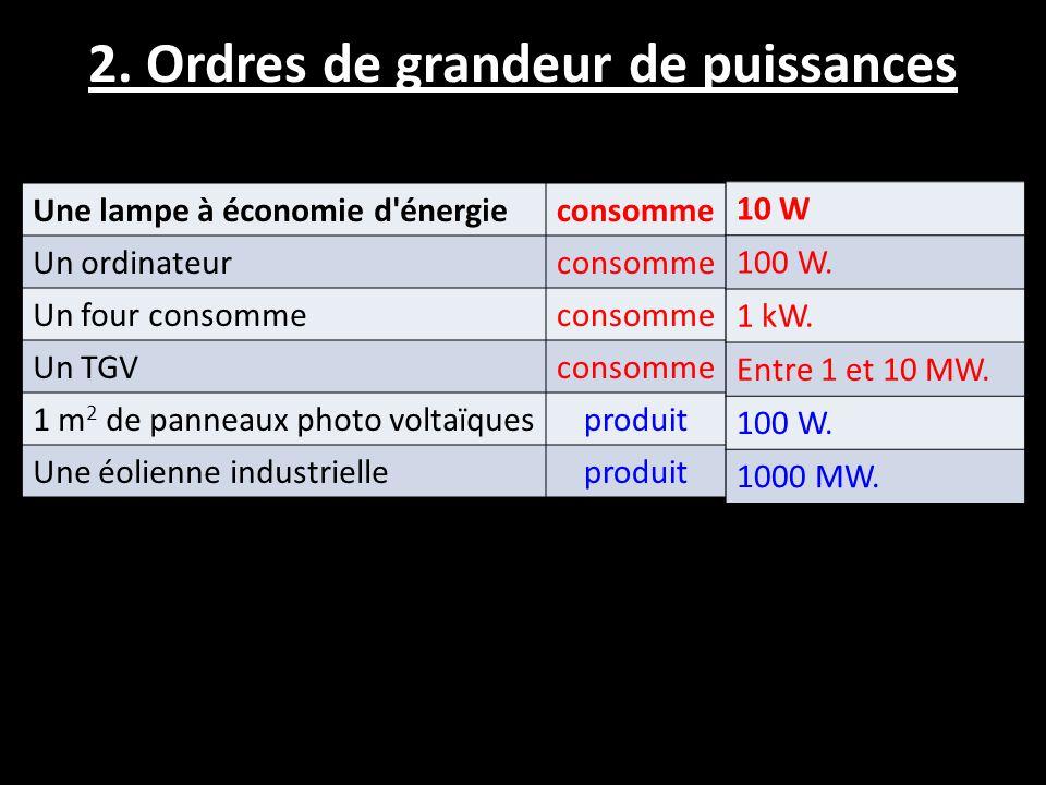2. Ordres de grandeur de puissances Une lampe à économie d'énergieconsomme Un ordinateurconsomme Un four consommeconsomme Un TGVconsomme 1 m 2 de pann