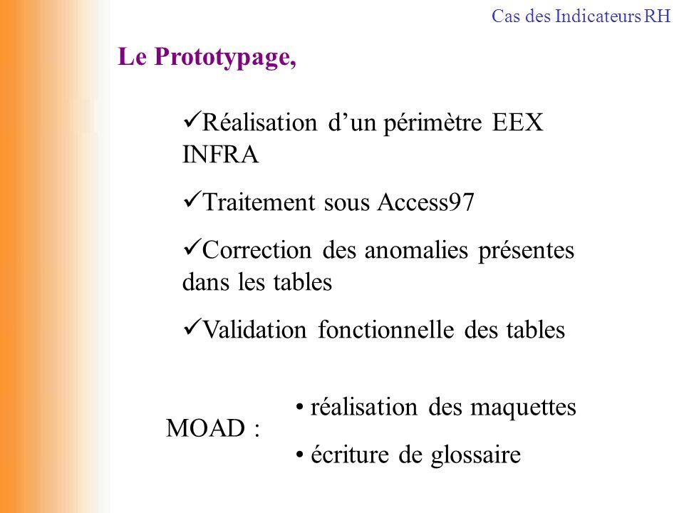 Le Prototypage, MOAD : réalisation des maquettes écriture de glossaire Réalisation d'un périmètre EEX INFRA Traitement sous Access97 Correction des an