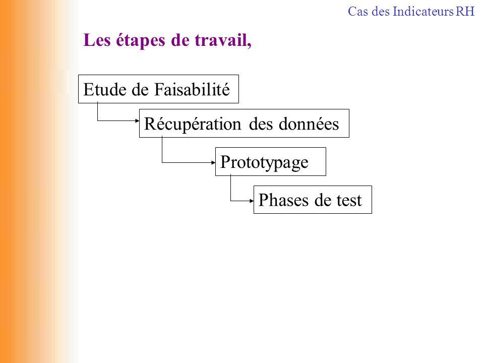 Les étapes de travail, Récupération des données Etude de Faisabilité Prototypage Phases de test Cas des Indicateurs RH
