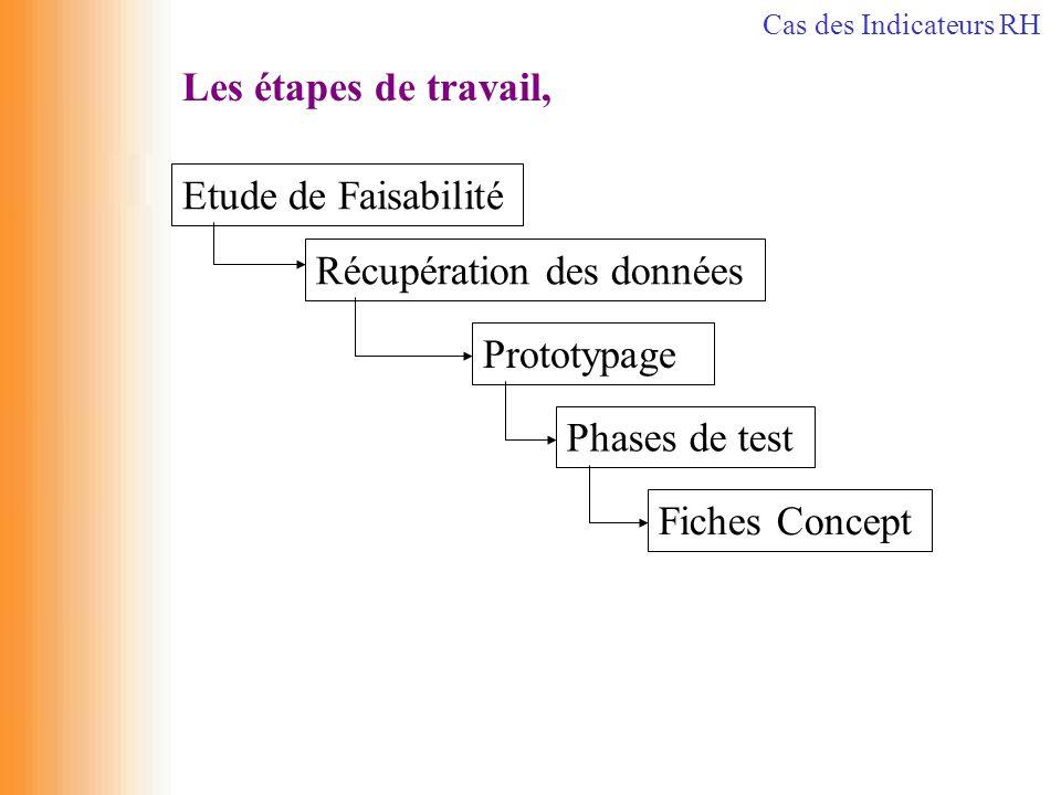 Les étapes de travail, Récupération des données Etude de Faisabilité Prototypage Phases de test Fiches Concept Cas des Indicateurs RH
