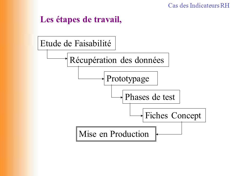 Les étapes de travail, Récupération des données Etude de Faisabilité Prototypage Phases de test Fiches Concept Mise en Production Cas des Indicateurs