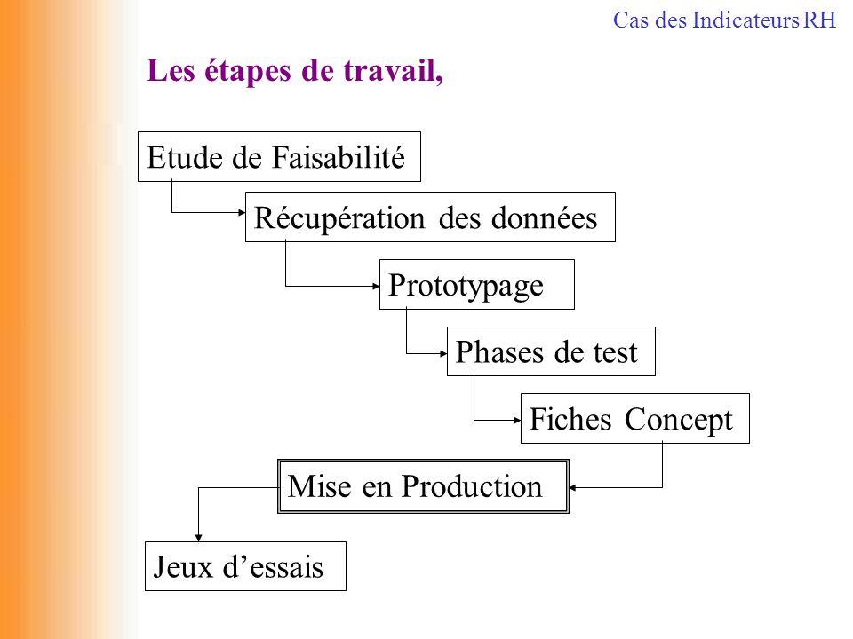 Les étapes de travail, Récupération des données Etude de Faisabilité Prototypage Phases de test Fiches Concept Mise en Production Jeux d'essais Cas de
