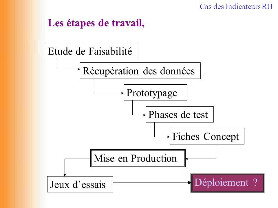 Les étapes de travail, Récupération des données Etude de Faisabilité Prototypage Phases de test Fiches Concept Mise en Production Jeux d'essais Déploi
