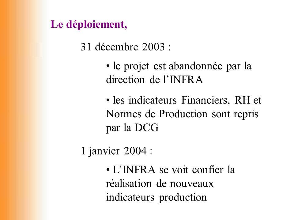 Le déploiement, 31 décembre 2003 : le projet est abandonnée par la direction de l'INFRA les indicateurs Financiers, RH et Normes de Production sont re