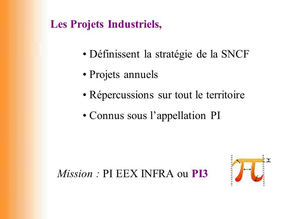 Les Projets Industriels, Définissent la stratégie de la SNCF Projets annuels Répercussions sur tout le territoire Connus sous l'appellation PI Mission