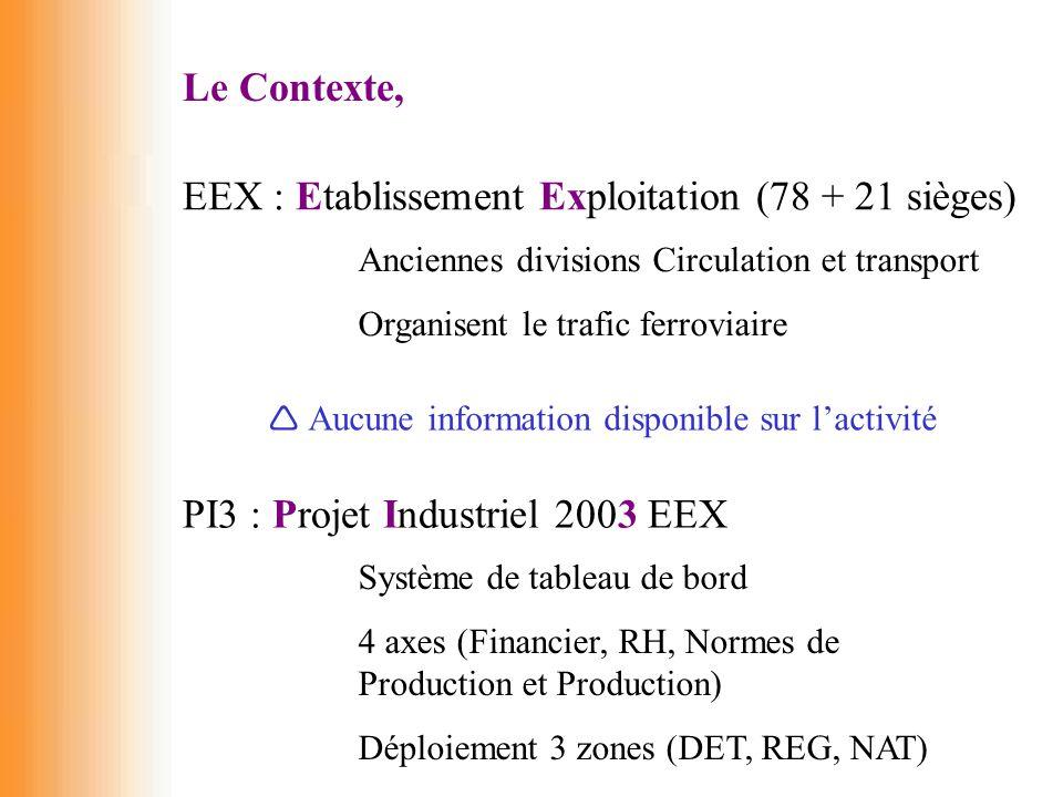 Le Contexte, EEX : Etablissement Exploitation (78 + 21 sièges) Anciennes divisions Circulation et transport Organisent le trafic ferroviaire  Aucune