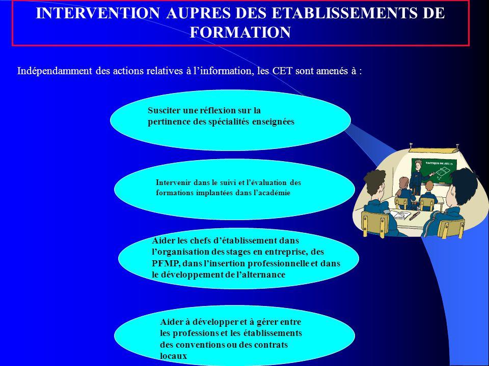 INTERVENTION AUPRES DES ETABLISSEMENTS DE FORMATION Indépendamment des actions relatives à l'information, les CET sont amenés à : Susciter une réflexi