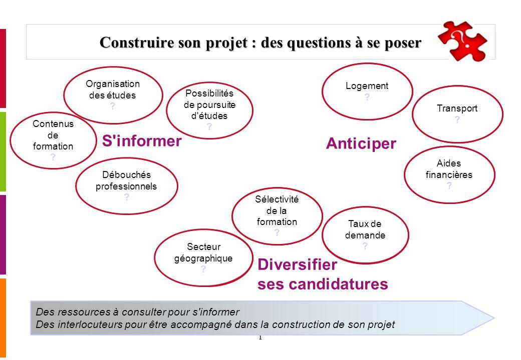 1 Construire son projet : des questions à se poser Des ressources à consulter pour s'informer Des interlocuteurs pour être accompagné dans la construc