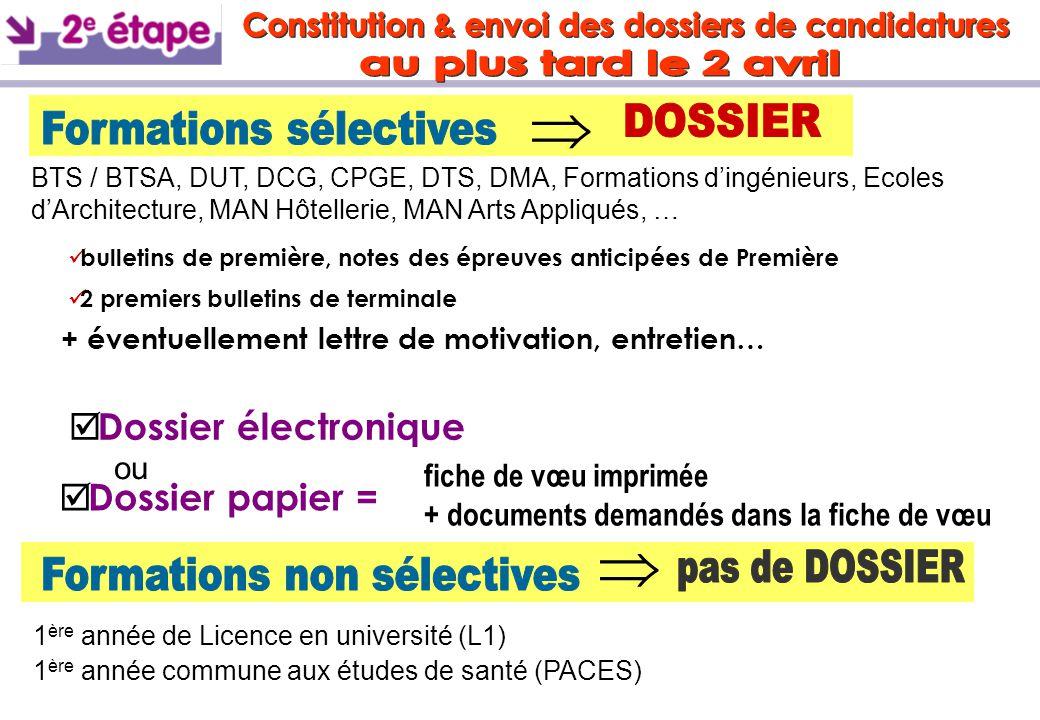    Dossier électronique  Dossier papier = fiche de vœu imprimée + documents demandés dans la fiche de vœu BTS / BTSA, DUT, DCG, CPGE, DTS, DMA, Fo