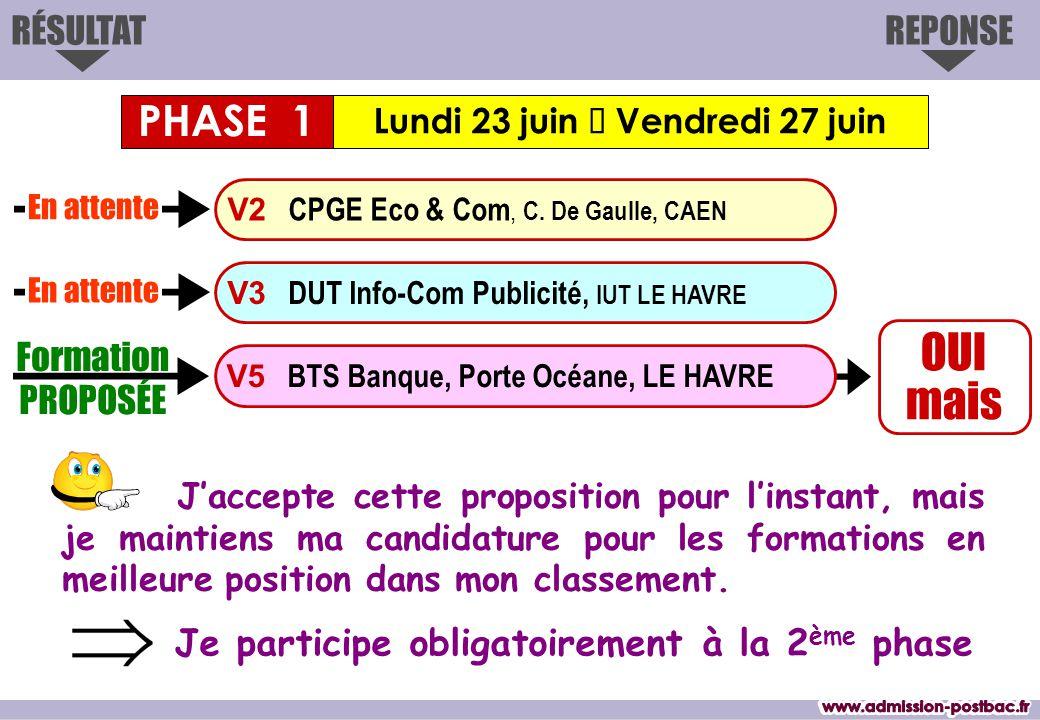 OUI mais REPONSERÉSULTAT Lundi 23 juin  Vendredi 27 juin Formation PROPOSÉE V3 DUT Info-Com Publicité, IUT LE HAVRE V2 CPGE Eco & Com, C. De Gaulle,