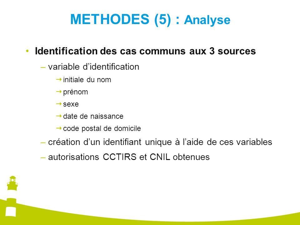 METHODES (5) : Analyse Identification des cas communs aux 3 sources –variable d'identification  initiale du nom  prénom  sexe  date de naissance  code postal de domicile –création d'un identifiant unique à l'aide de ces variables –autorisations CCTIRS et CNIL obtenues