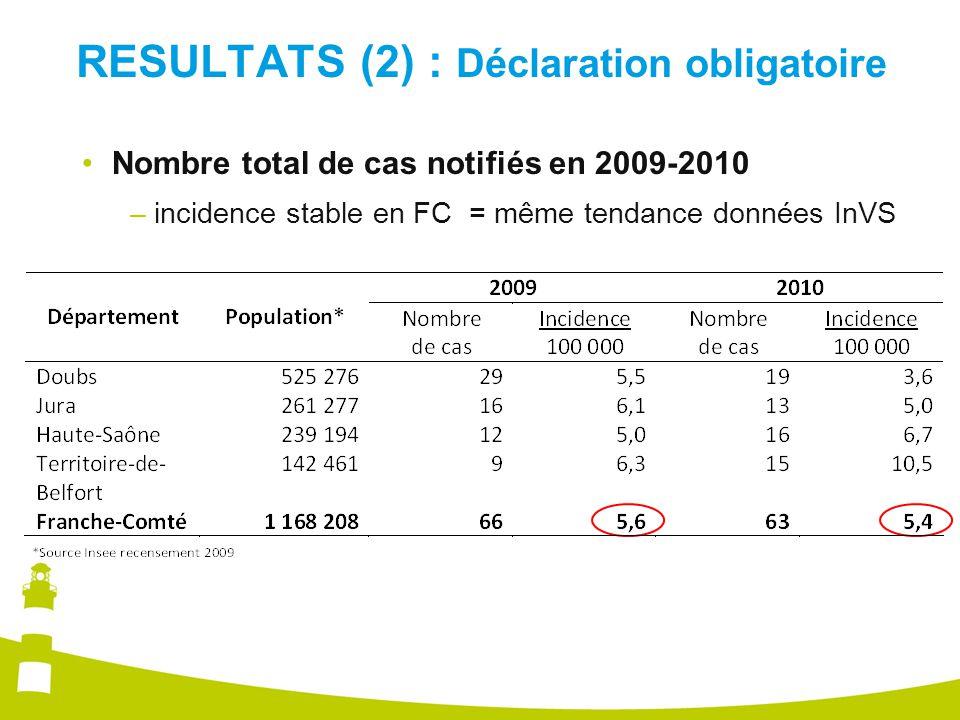 RESULTATS (2) : Déclaration obligatoire Nombre total de cas notifiés en 2009-2010 –incidence stable en FC = même tendance données InVS