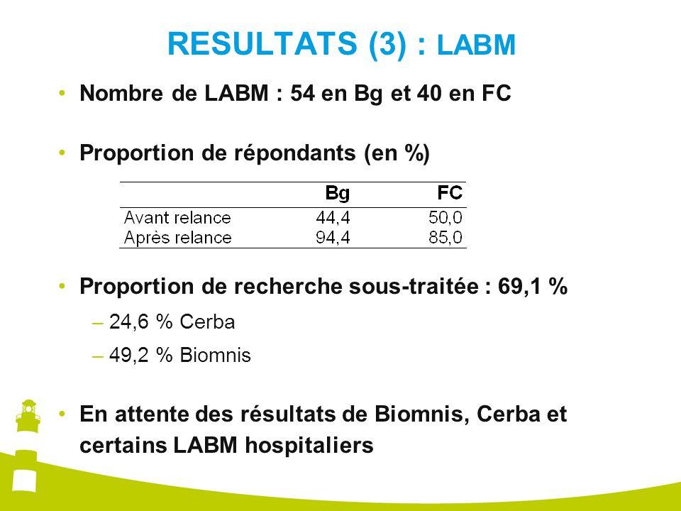 RESULTATS (3) : LABM Nombre de LABM : 54 en Bg et 40 en FC Proportion de répondants (en %) Proportion de recherche sous-traitée : 69,1 % –24,6 % Cerba –49,2 % Biomnis En attente des résultats de Biomnis, Cerba et certains LABM hospitaliers