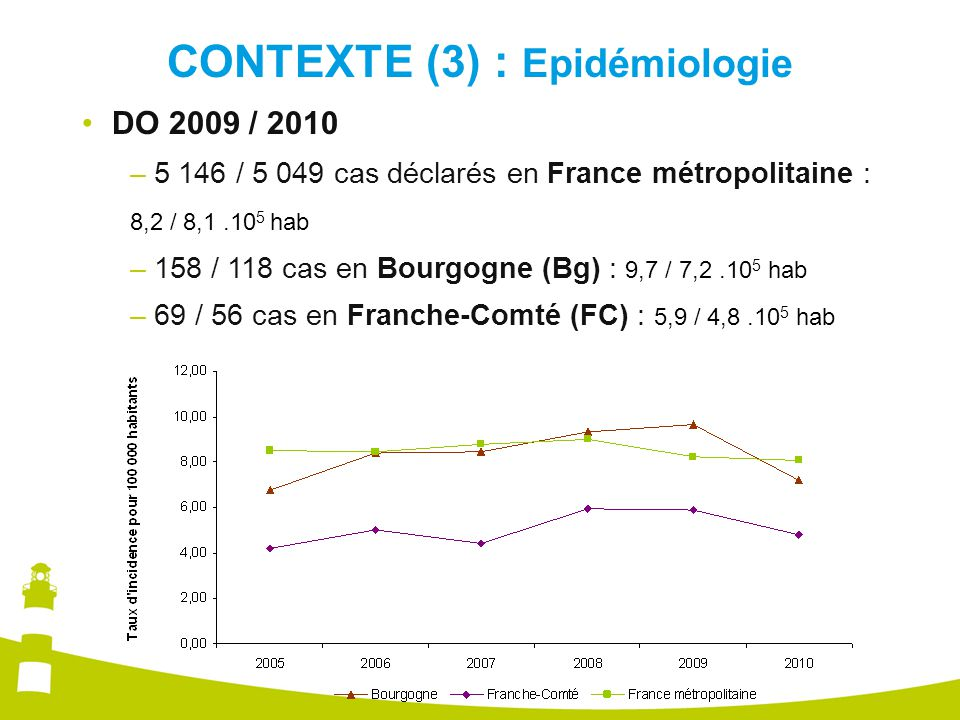 CONTEXTE (3) : Epidémiologie DO 2009 / 2010 –5 146 / 5 049 cas déclarés en France métropolitaine : 8,2 / 8,1.10 5 hab –158 / 118 cas en Bourgogne (Bg) : 9,7 / 7,2.10 5 hab –69 / 56 cas en Franche-Comté (FC) : 5,9 / 4,8.10 5 hab
