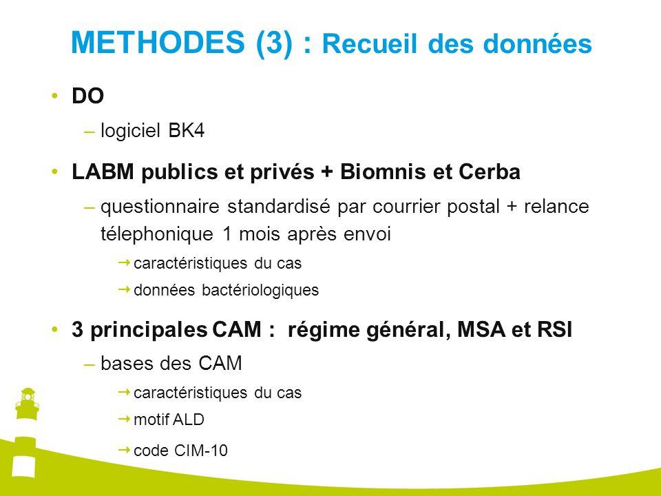METHODES (3) : Recueil des données DO –logiciel BK4 LABM publics et privés + Biomnis et Cerba –questionnaire standardisé par courrier postal + relance télephonique 1 mois après envoi  caractéristiques du cas  données bactériologiques 3 principales CAM : régime général, MSA et RSI –bases des CAM  caractéristiques du cas  motif ALD  code CIM-10