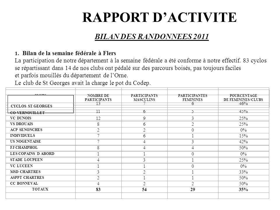 RAPPORT D'ACTIVITE BILAN DES RANDONNEES 2011 1.