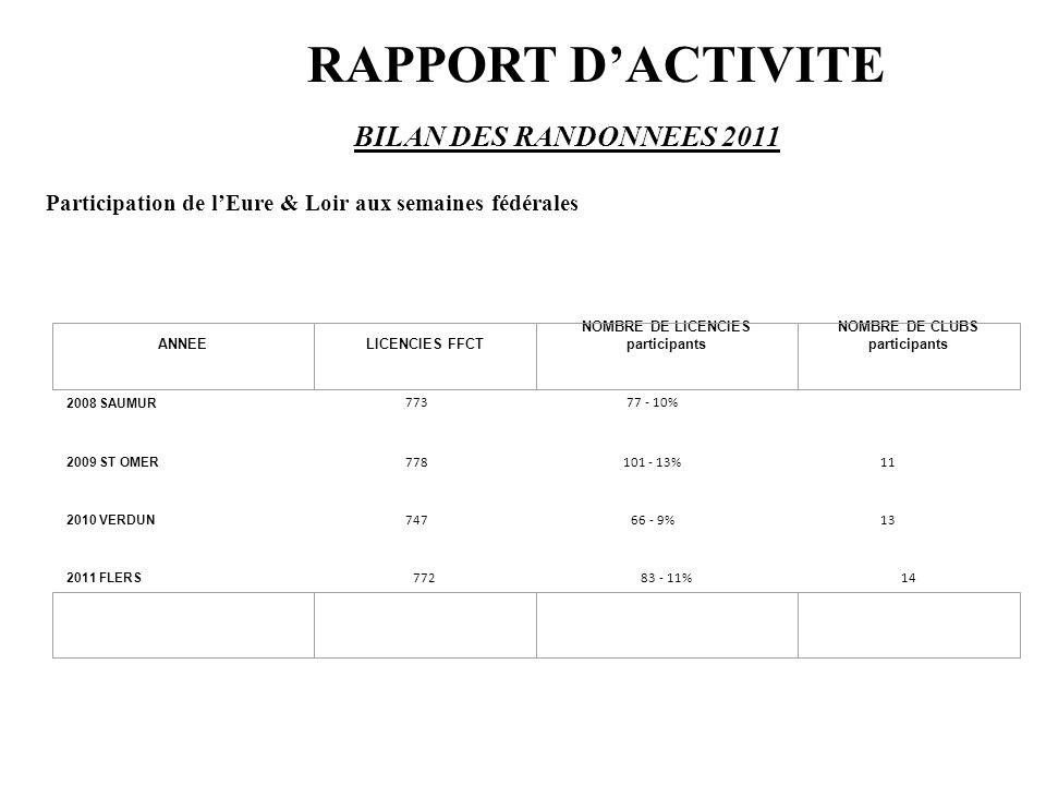 Participation de l'Eure & Loir aux semaines fédérales 2008 SAUMUR 77377 - 10% 2009 ST OMER 778101 - 13%11 2010 VERDUN 74766 - 9%13 ANNEELICENCIES FFCT
