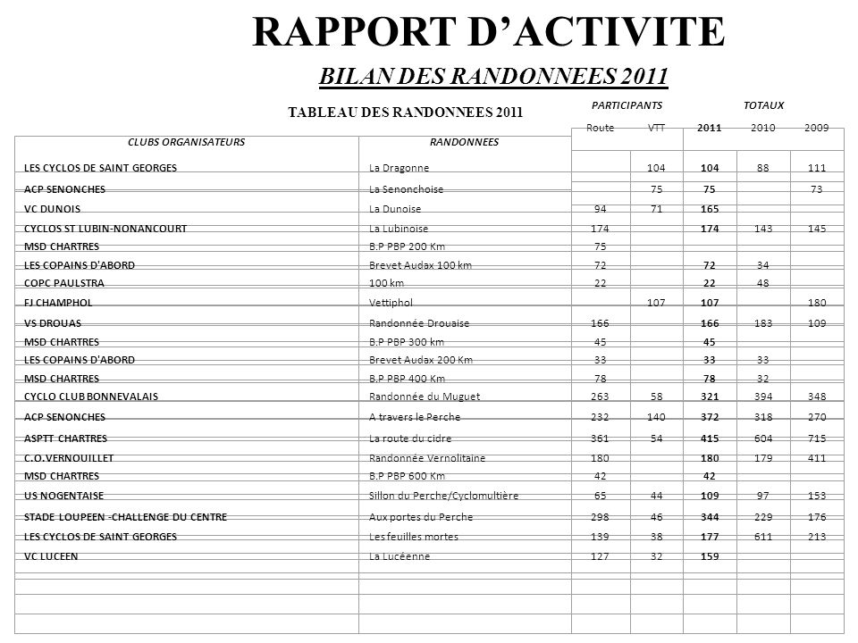 TABLEAU DES RANDONNEES 2011 RAPPORT D'ACTIVITE BILAN DES RANDONNEES 2011