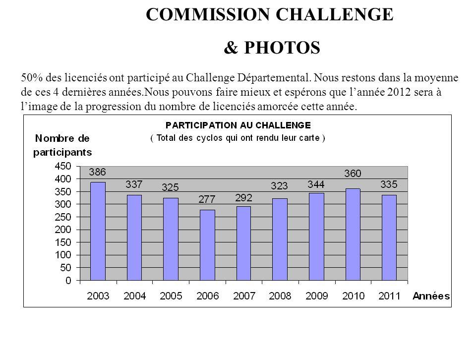 COMMISSION CHALLENGE & PHOTOS 50% des licenciés ont participé au Challenge Départemental. Nous restons dans la moyenne de ces 4 dernières années.Nous