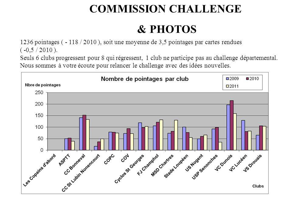 COMMISSION CHALLENGE & PHOTOS 1236 pointages ( - 118 / 2010 ), soit une moyenne de 3,5 pointages par cartes rendues ( -0,5 / 2010 ). Seuls 6 clubs pro