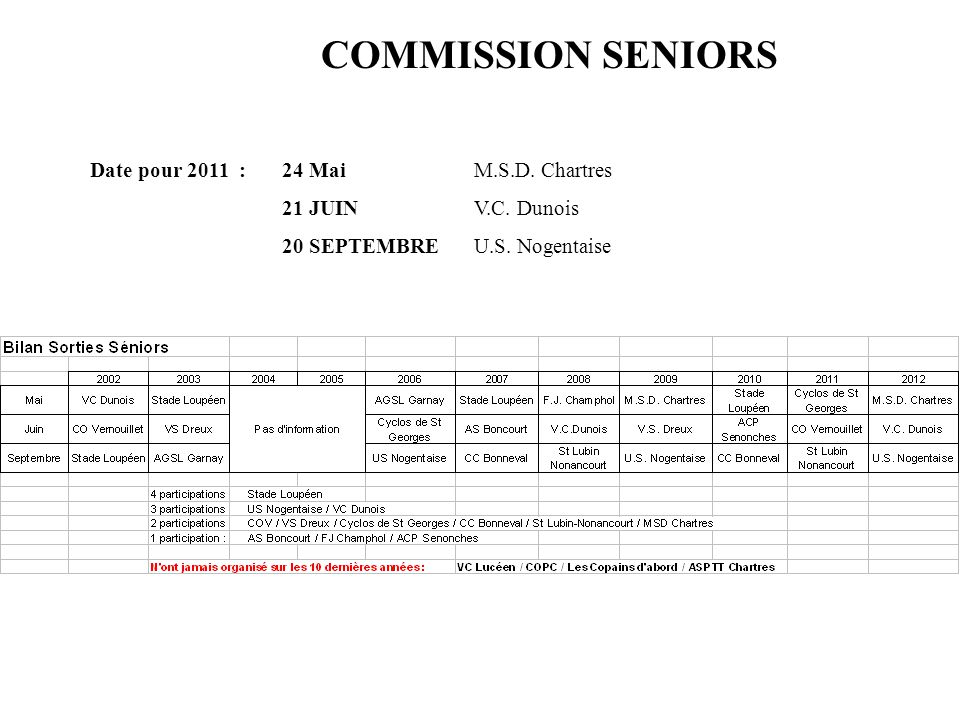 Date pour 2011 :24 Mai M.S.D. Chartres 21 JUINV.C. Dunois 20 SEPTEMBRE U.S. Nogentaise COMMISSION SENIORS