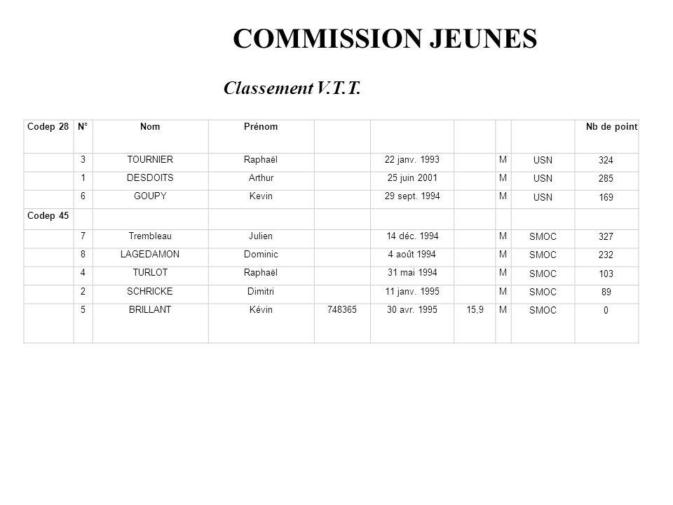 COMMISSION JEUNES Codep 28N°NomPrénomNb de point 3TOURNIERRaphaël22 janv.