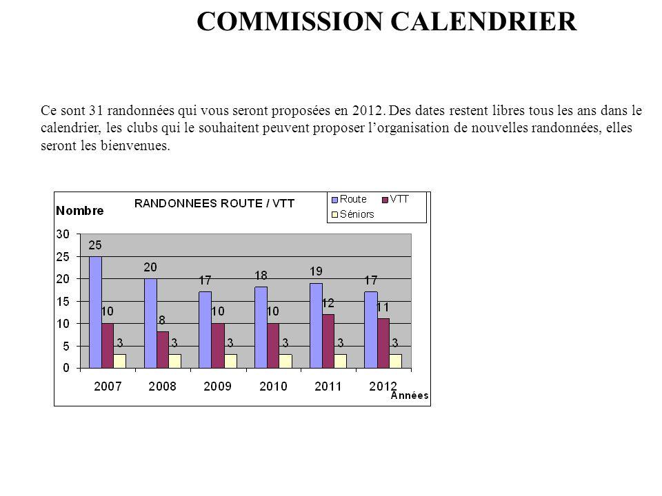 COMMISSION CALENDRIER Ce sont 31 randonnées qui vous seront proposées en 2012. Des dates restent libres tous les ans dans le calendrier, les clubs qui
