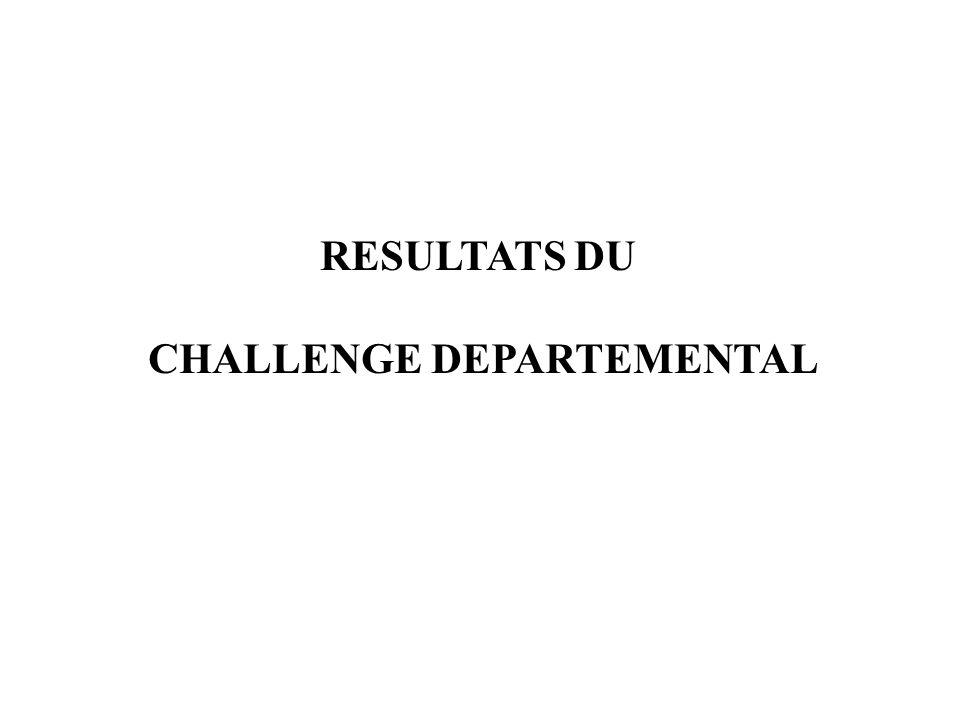 RESULTATS DU CHALLENGE DEPARTEMENTAL